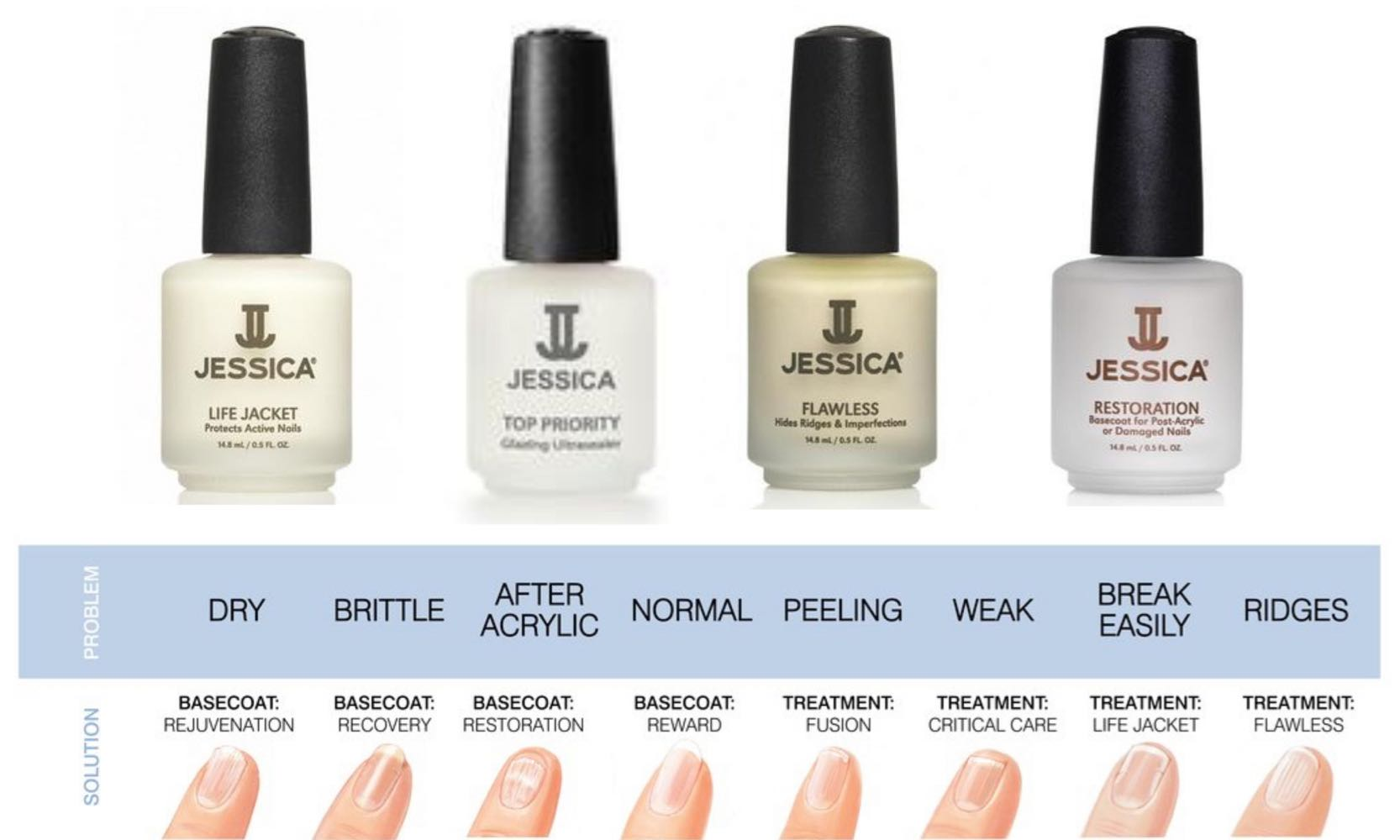 Jessica Critical Care Basecoat | Beautythings | FREE UK Delivery ...
